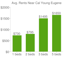 Graph of average rent prices for Cal Young Eugene